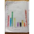 Darcey-Bella's bar graph.