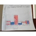Thomas's bar graph.
