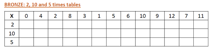 Bronze grid - 2, 10 & 5 times tables