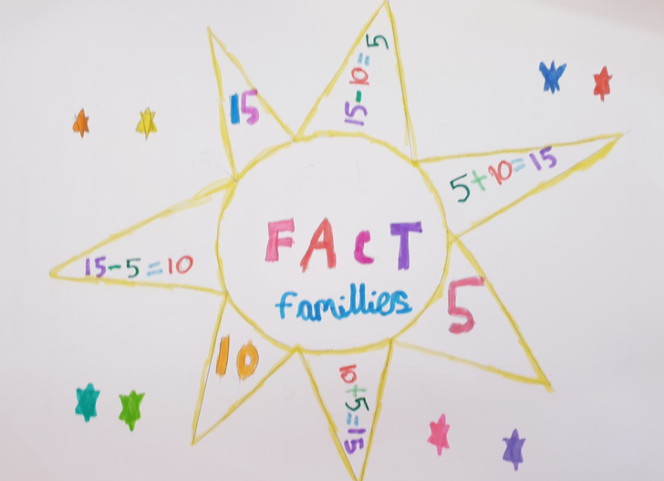 Fact Families.