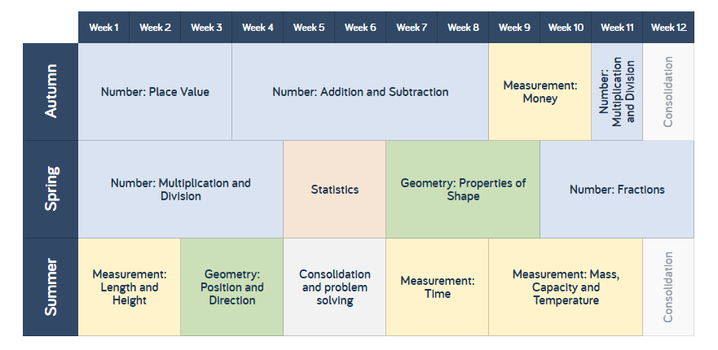 Y2 Maths Overview