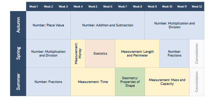Y3 Maths Overview
