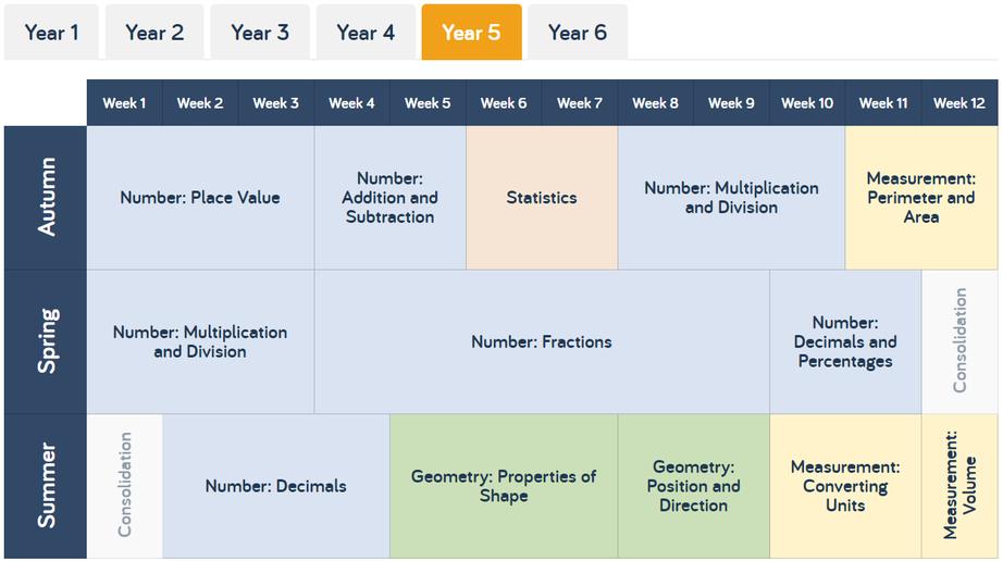 Year 5 Maths Scheme (White Rose)