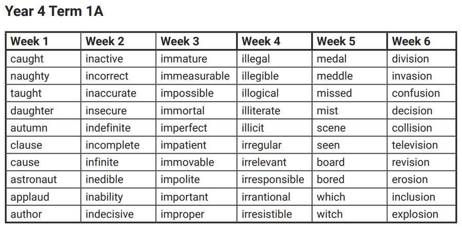 Spellings for Autumn 1