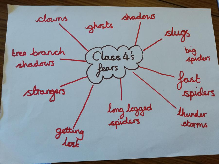 Class 4's mind map of fears