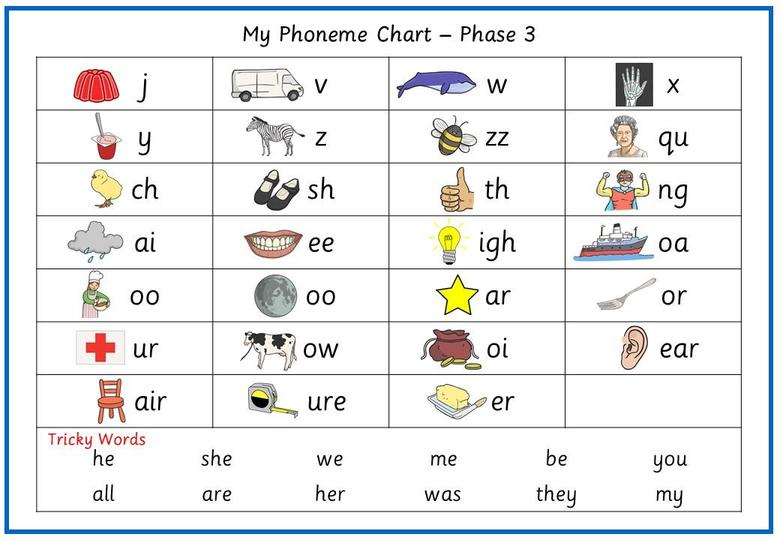 Phase 3 Phoneme Chart