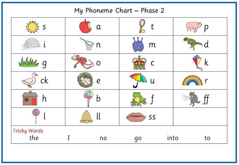Phase 2 Phoneme Chart