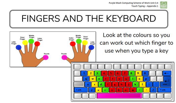 Fingers and the keyboard