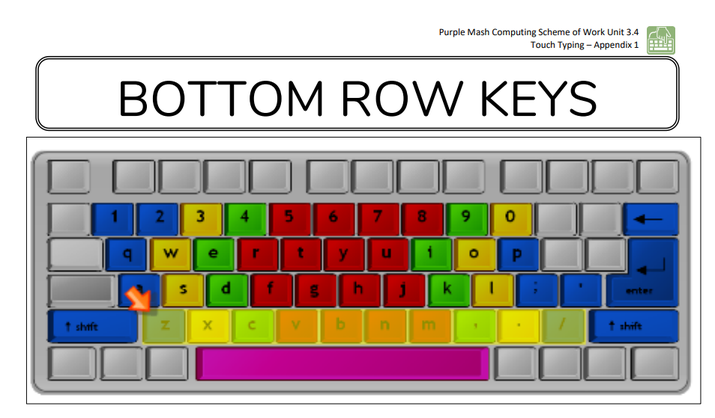 Bottom Row Keys