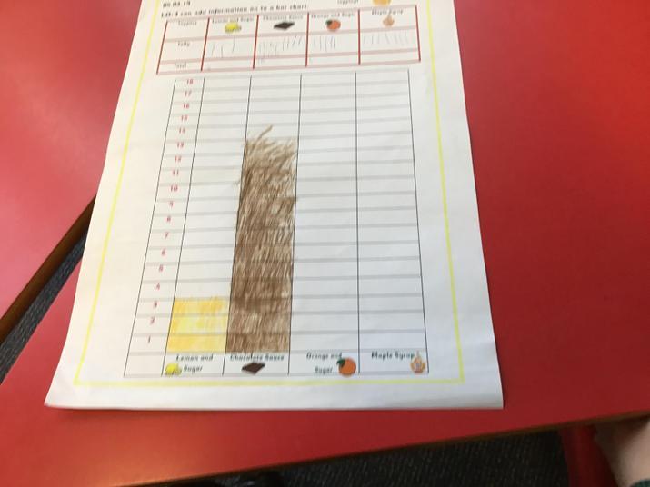 We created tally and bar charts