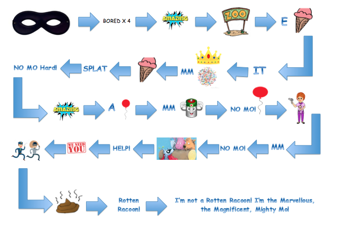 The Story Map for Mighty Mo!