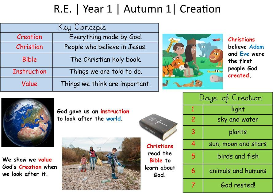 Knowledge Organiser for Creation in Year 1