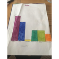 Phoebe's bar chart for science.