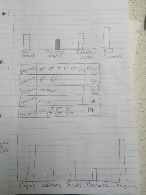 Delilah's bar graph
