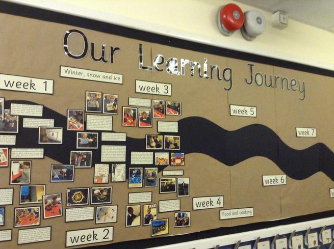 Reception- Learning Journey