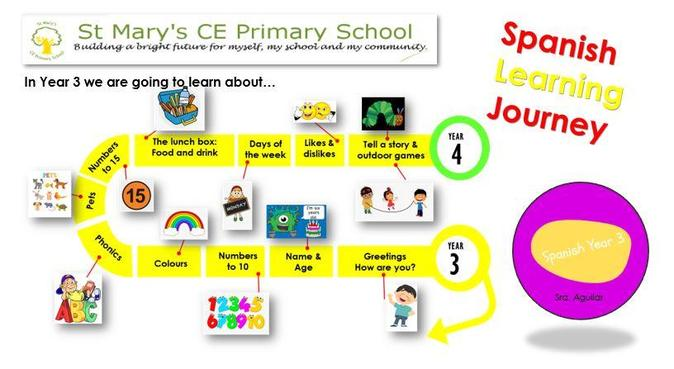 YEAR 3 - LEARNING JOURNEY