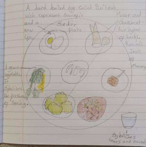 Detailed Seder Plate by Sasha, Hazel.