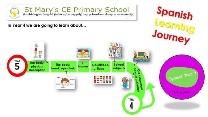 Y4 LEARNING JOURNEY