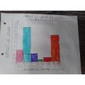 Olivia's bar graph