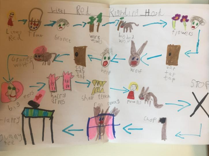 'Red Riding Hood' Story Map by Casper