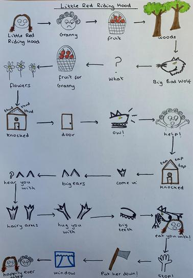 Can you use the story map to retell the story using words and actions?