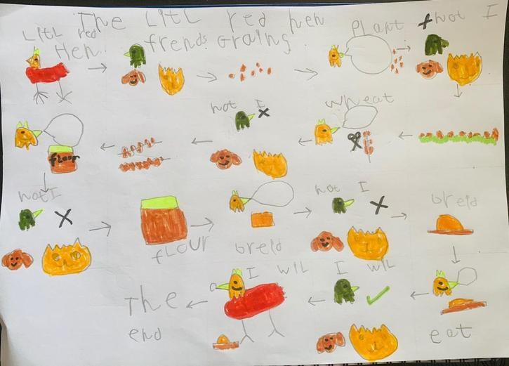 Little Red Hen Story Map by Cian