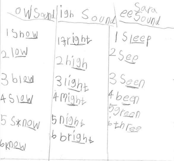 Phonics Spellings by Sara