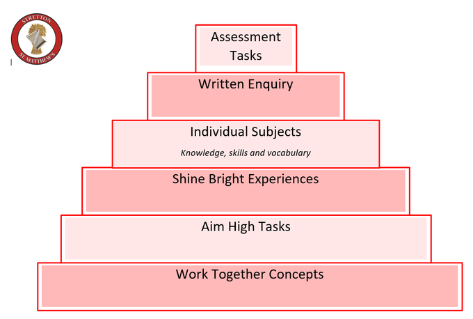 The Curriculum Pyramid
