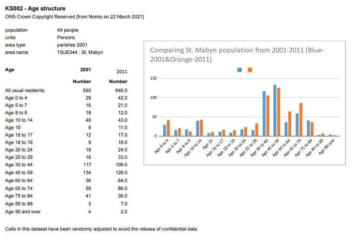We compared data from the 2001 and 2011 census