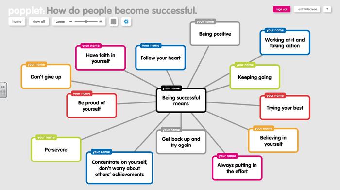 Success Mindmap