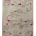 Hansel and Gretel story map by Lois