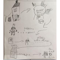 Hansel and Gretel story map by Lena