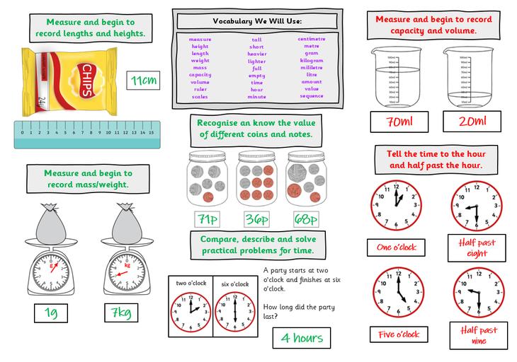 'Measures' Knowledge Organisers - Part 2