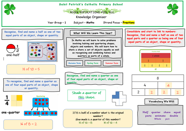 'Fractions' Knowledge Organisers