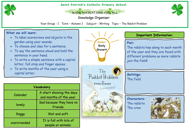 'The Rabbit Problem' Knowledge Organiser