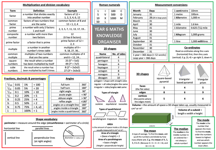 Y6 Maths Revision knowledge organiser