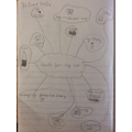 Jorji created a mindmap of ideas.