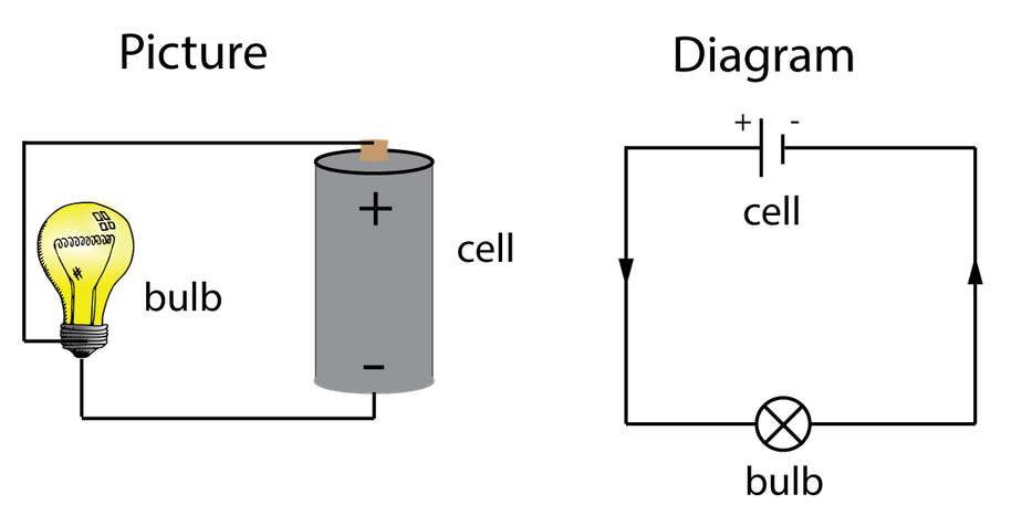 Same circuit with pictures and with symbols