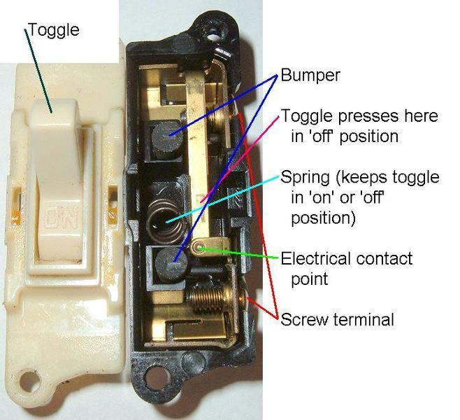 Inside a light switch