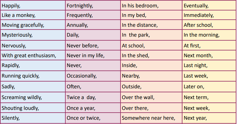 Examples of Adverbials 2
