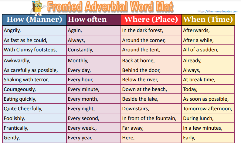 Examples of Adverbials