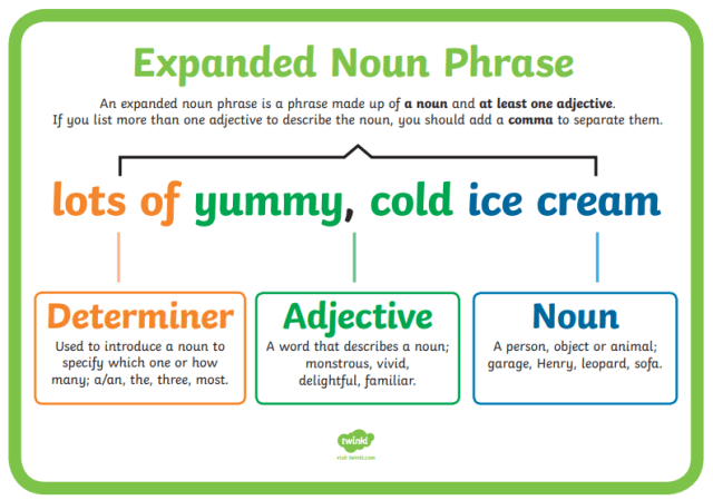 Expanded Noun Phrase Explained