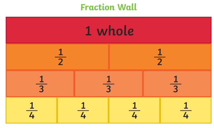 Here is a fraction wall to help you understand how many sections make up a whole!