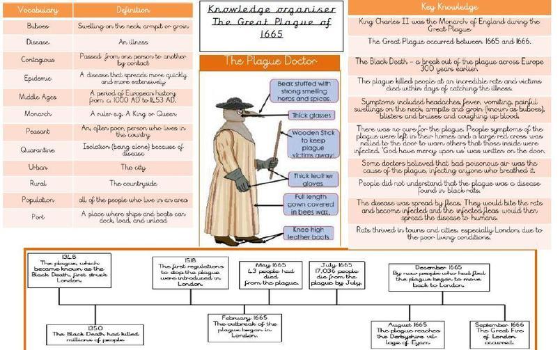 Knowledge Organiser