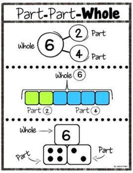 Whole - Part Method