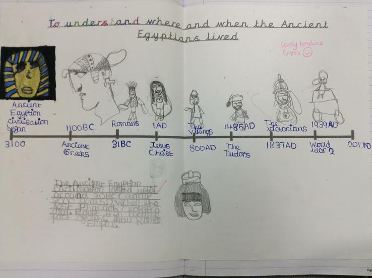 Timeline - A chronological understanding