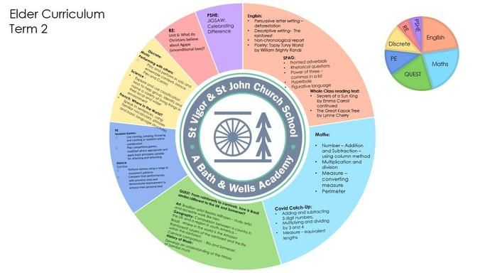 Pie Chart Curriculum Overview