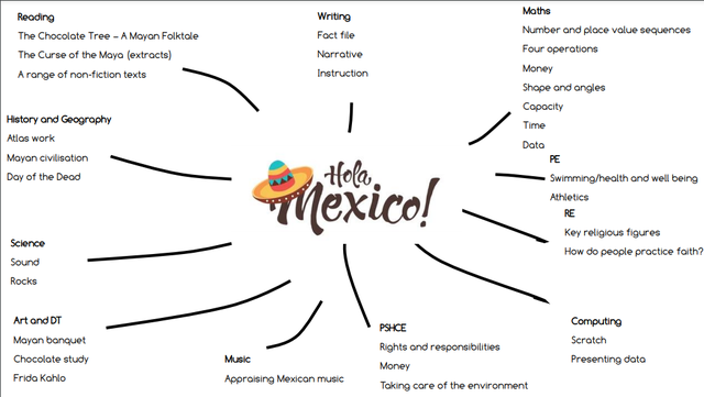 We will be continuing with our learning all about Mexico!