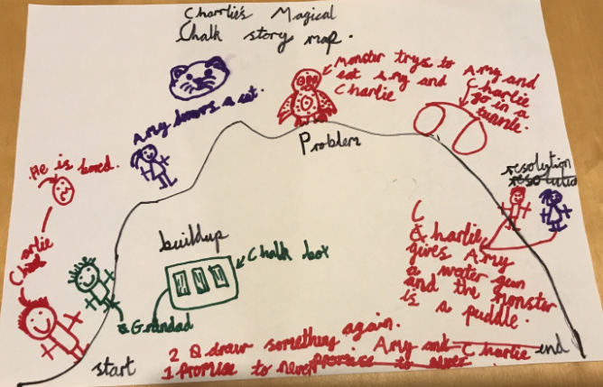 An example of a labelled story mountain.