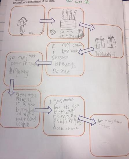Aurelia has planned her sentences orally before writing them in her picture map.